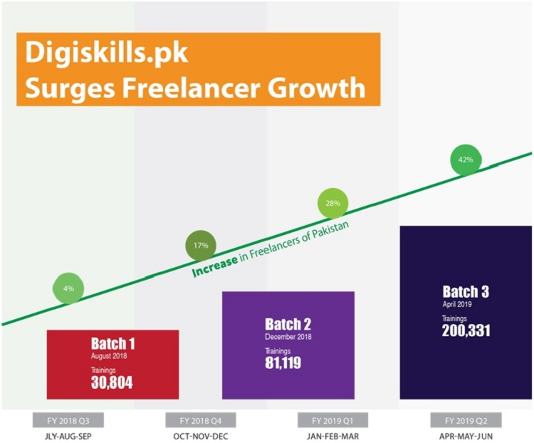DigiSkills.pk contributes toward growth trend of Freelancers in Pakistan