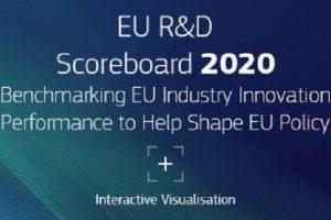 Huawei stands 3rd in Global innovator ranking of EU